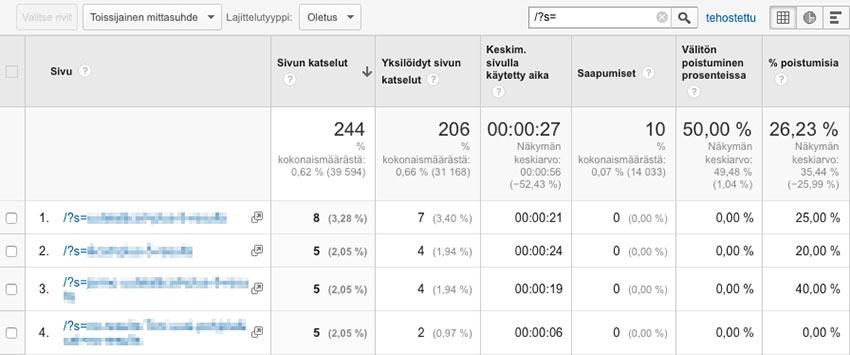 analytics-haku