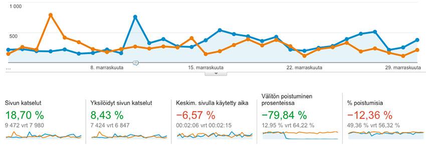 analytics-muutos